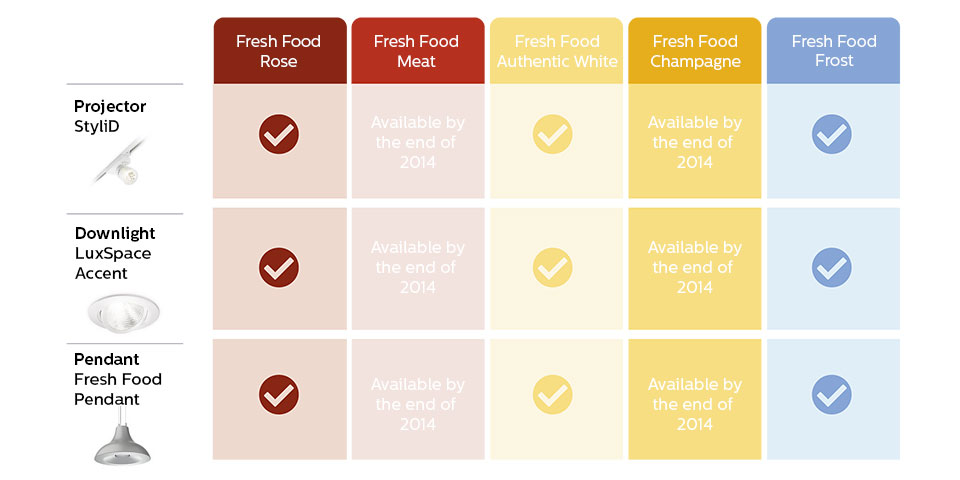 A table that shows FreshFood product portfolio and when the products will be available